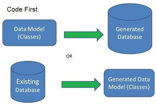 Entity Framework - Code First